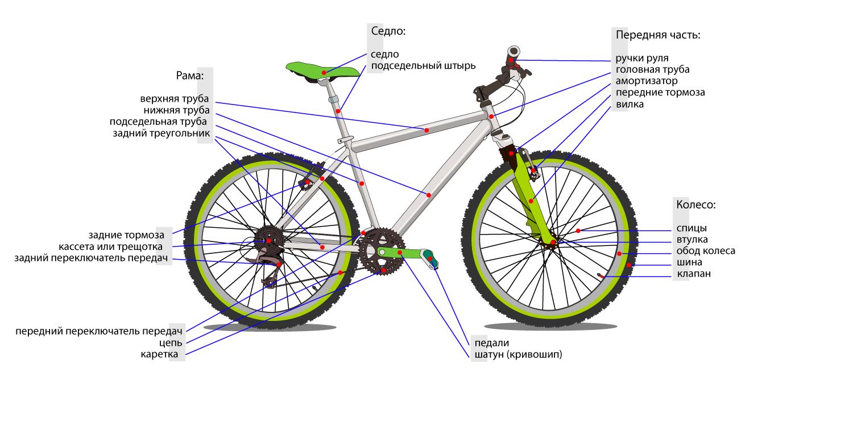 устройство велосипеда: